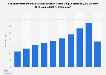 Revenue of China State Construction Engineering Corporation (CSCEC) 2012-2017