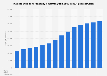 Total installed wind power capacity in Germany 2001-2017