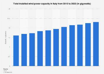 Italian wind power capacity 2012-2019
