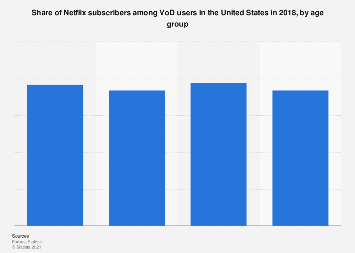 Netflix subscribers among VoD users in the U.S. 2018, by age