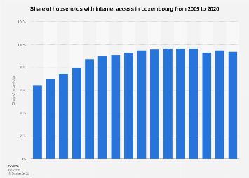 Household internet access in Luxembourg 2005-2017