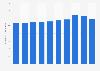 Bulgaria: information sector employment figures 2008-2015