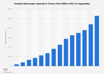 Total installed wind power capacity in Turkey 2001-2017