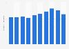 France: Information sector employment figures 2008-2015
