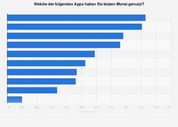 Umfrage in der Schweiz zu alltäglichen Aktivitäten mit dem Smartphone 2018