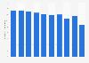 Sweden: Information sector employment figures 2008-2015