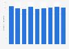 United Kingdom (UK): Information sector employment figures 2008-2015