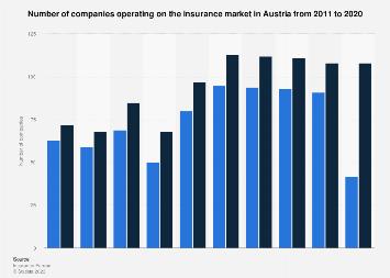 Insurance Companies In Austria 2011 2018 Statista