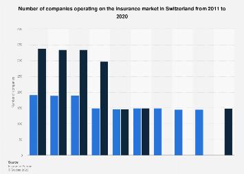 Insurance Companies In Switzerland 2011 2018 Statista