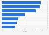 Umfrage zur Art der Informationen, die US-Verbraucher von Wearables erwarten