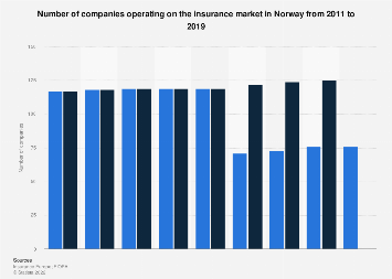 Insurance Companies In Norway 2011 2015 Statista