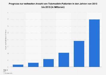 Weltweite Anzahl von Telemedizin-Patienten 2013-2018
