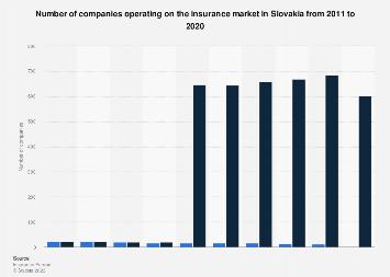 Insurance Companies In Slovakia 2011 2018 Statista