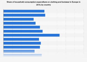 Clothing and footwear: share of household spending in Europe 2016, by country