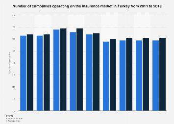 Insurance Companies In Turkey 2011 2018 Statista