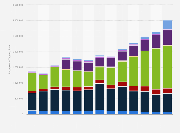 importwert von tabak und tabakwaren in deutschland nach warengruppen bis 2015 statistik. Black Bedroom Furniture Sets. Home Design Ideas