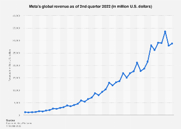 Facebook: worldwide quarterly revenue 2011-2018