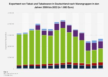Exportwert von Tabak und Tabakwaren in Deutschland nach Warengruppen bis 2018
