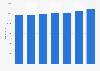 Jahresgehalt von Projekt-Managern (I) in der ITK-Branche bis 2016