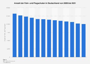 Anzahl der Fahr- und Flugschulen in Deutschland bis 2017