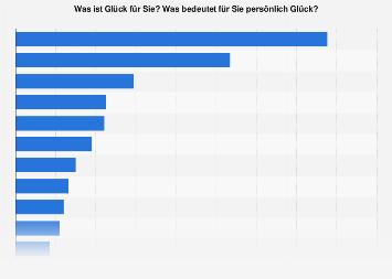 Bedeutung von Glück in Österreich 2018