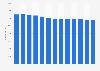 Anzahl der Speditionen in Deutschland bis 2016