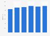 Jahresgehalt von Support-Technikern in der ITK-Branche bis 2016