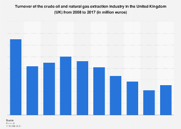 UK: turnover of the crude oil and natural gas extraction industry 2008-2015
