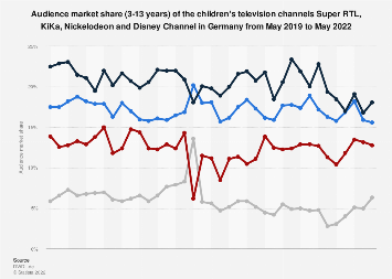 Audience market share of children's TV channels in Germany 2014-2017