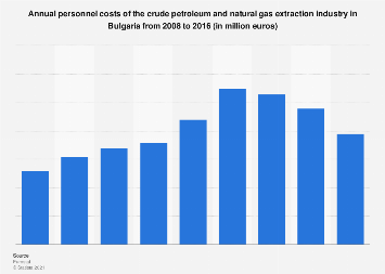 Bulgaria: personnel costs of the crude oil & gas extraction industry 2008-2014