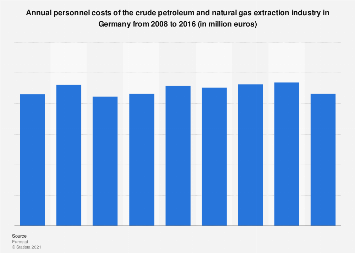 Germany: personnel costs of the crude oil & gas extraction industry 2008-2014