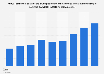 Denmark: personnel costs of the crude oil & gas extraction industry 2008-2014