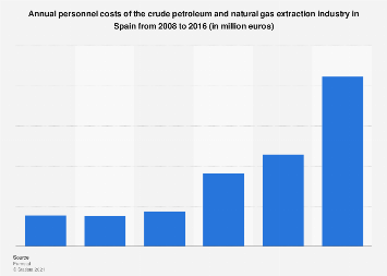 Spain: personnel costs of the crude oil & gas extraction industry 2008-2014