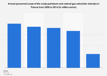 France: personnel costs of the crude oil & gas extraction industry 2009-2014