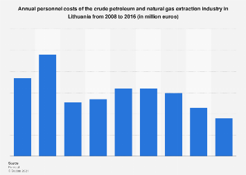 Lithuania: personnel costs of the crude oil & gas extraction industry 2008-2014