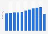 Umsatz der Taxibetriebe in Deutschland bis 2017