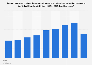 UK: personnel costs of the crude oil & natural gas extraction industry 2008-2014