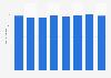 Anzahl der Unternehmen im Boots- und Yachtbau in Deutschland bis 2016