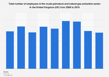 UK: Extraction of crude oil & natural gas employment figures 2008-2013