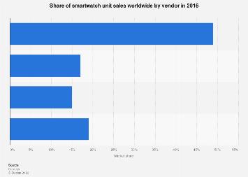 Smartwatch vendors' market share worldwide 2016