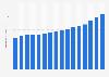 Umsatz von Walmart in den USA bis 2019