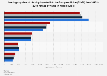 EU clothing trade: main import partners ranked by value 2015-2017
