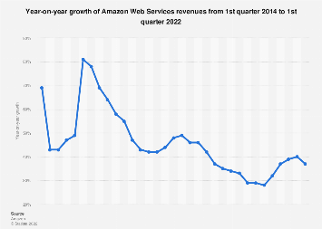 Amazon Web Services: year-on-year growth 2014-2018, by quarter