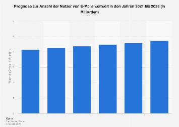 Prognose zur Anzahl der Nutzer von E-Mails weltweit bis 2022