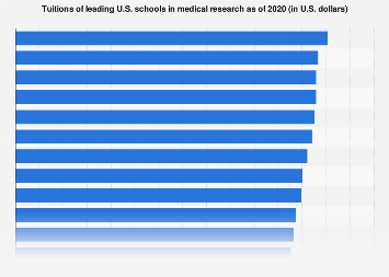 Tuitions of leading U.S. schools in medical research 2018