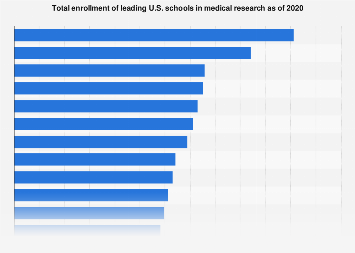 Total enrollment of leading U.S. medical schools in research 2018