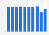 Passenger load factor - American Airlines Group 2012-2018