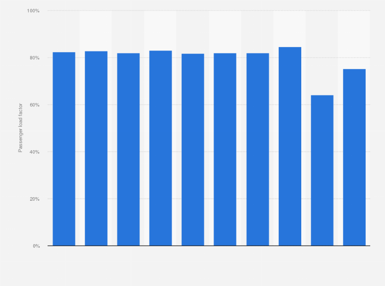 American Airlines Group - passenger load factor 2018   Statistic