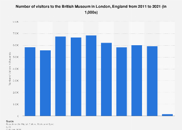 Number of British Museum visitors in London, England 2008-2018