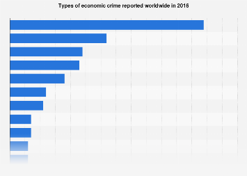 Types of economic crime reported worldwide 2016